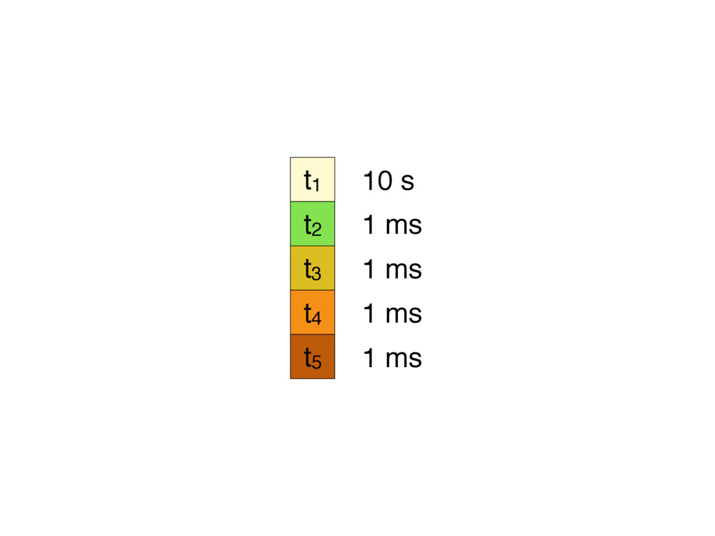 t1 t2 t3 t4 t5 10 s 1 ms 1 ms 1 ms 1 ms