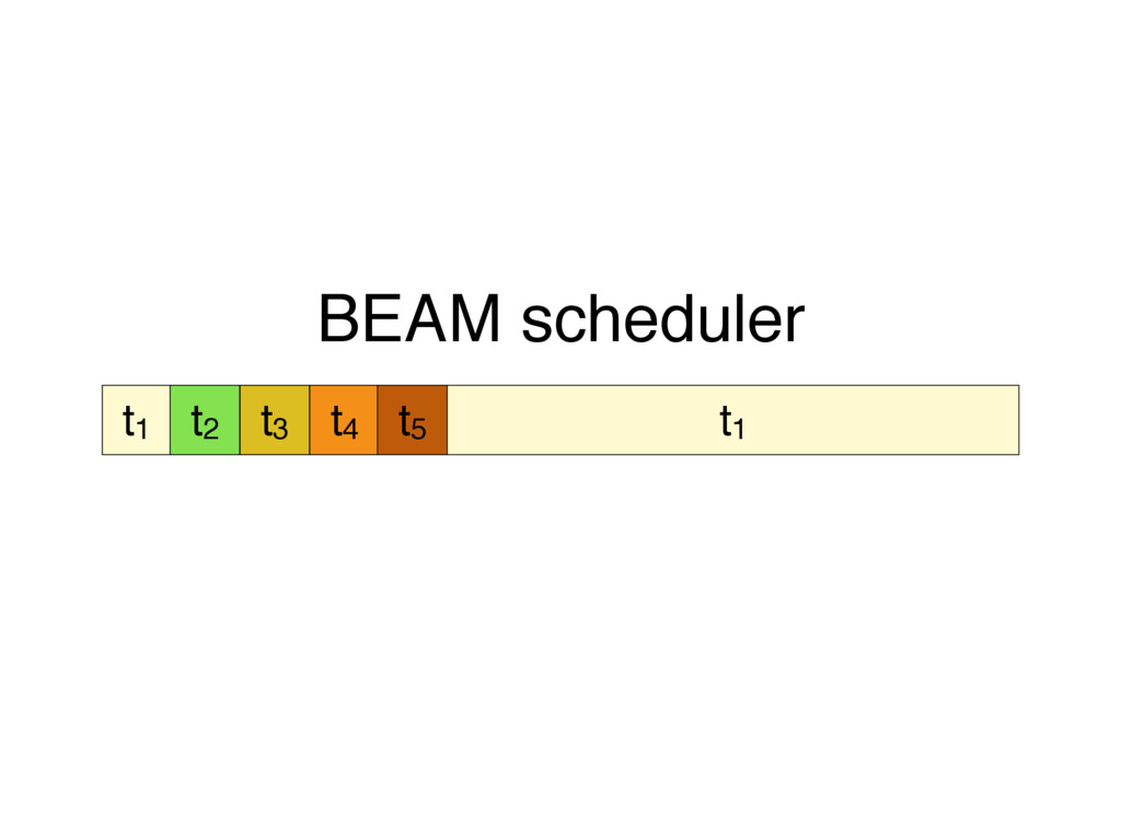 t1 t2 t3 t4 t5 t1 BEAM scheduler