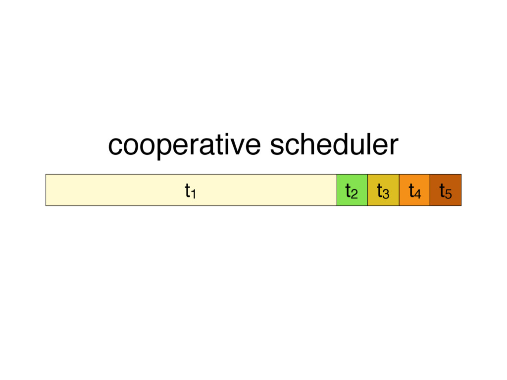 t2 t3 t4 t5 t1 cooperative scheduler