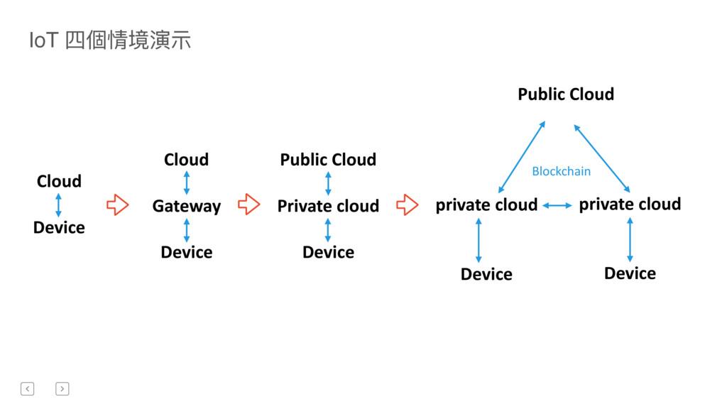 Cloud Device Cloud Gateway Device Public Cloud ...