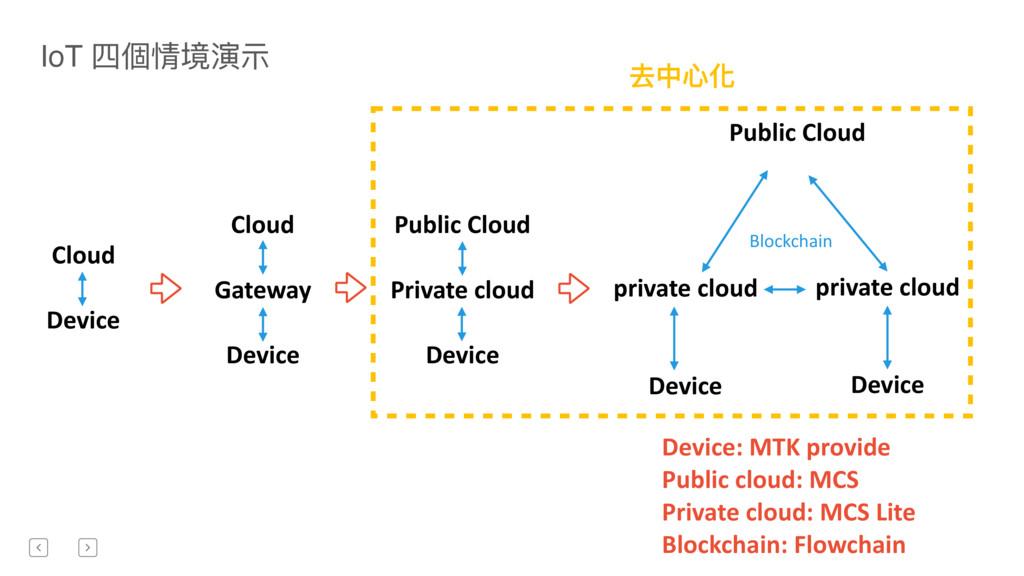 去中⼼心化 Cloud Device Cloud Gateway Device Public ...