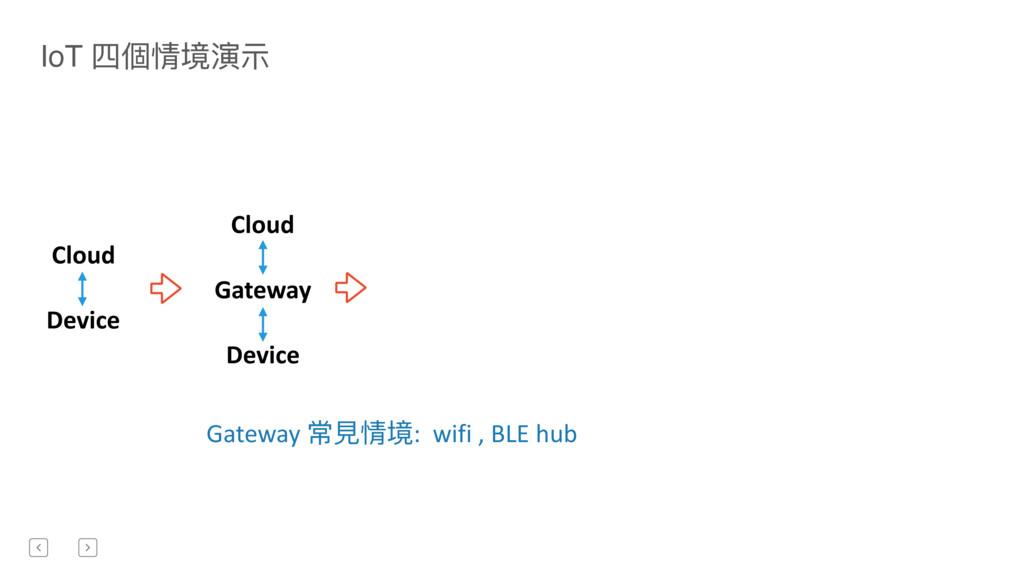 Cloud Device Cloud Gateway Device Gateway 常⾒見見情...