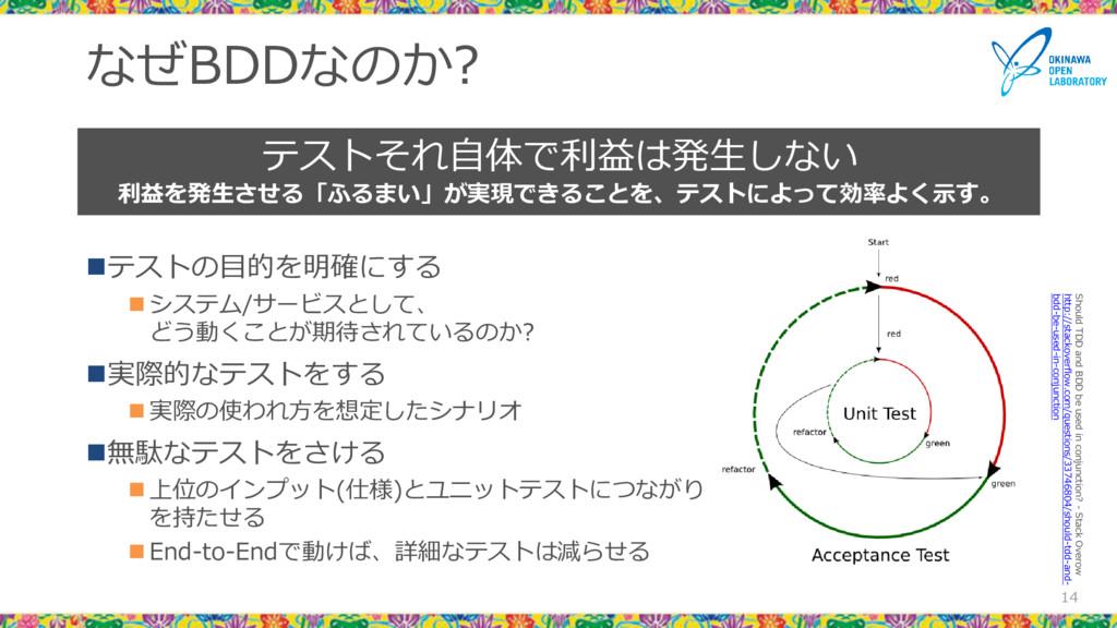 なぜBDDなのか? テストの目的を明確にする  システム/サービスとして、 どう動くことが...