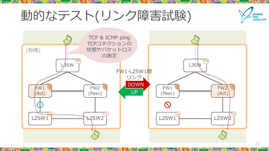動的なテスト(リンク障害試験) 17 L3SW FW1 (Pasv) FW2 (Act) L2...