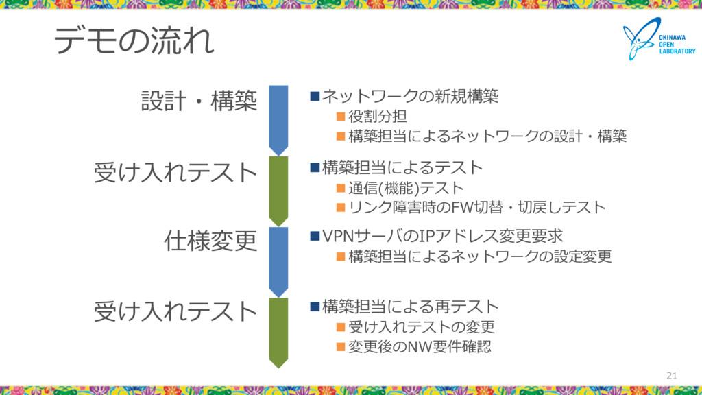 デモの流れ 21 VPNサーバのIPアドレス変更要求  構築担当によるネットワークの設定変...