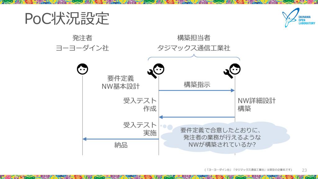 PoC状況設定 23 発注者 要件定義 NW基本設計 NW詳細設計 構築 構築指示 納品 受入...
