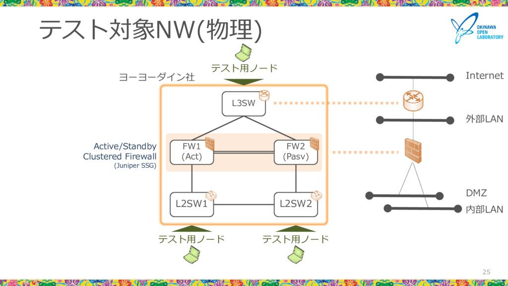 テスト対象NW(物理) 25 L3SW FW1 (Act) FW2 (Pasv) L2SW1 ...