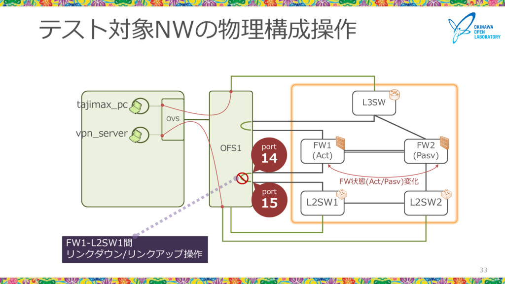 テスト対象NWの物理構成操作 33 L3SW FW1 (Act) FW2 (Pasv) L2S...