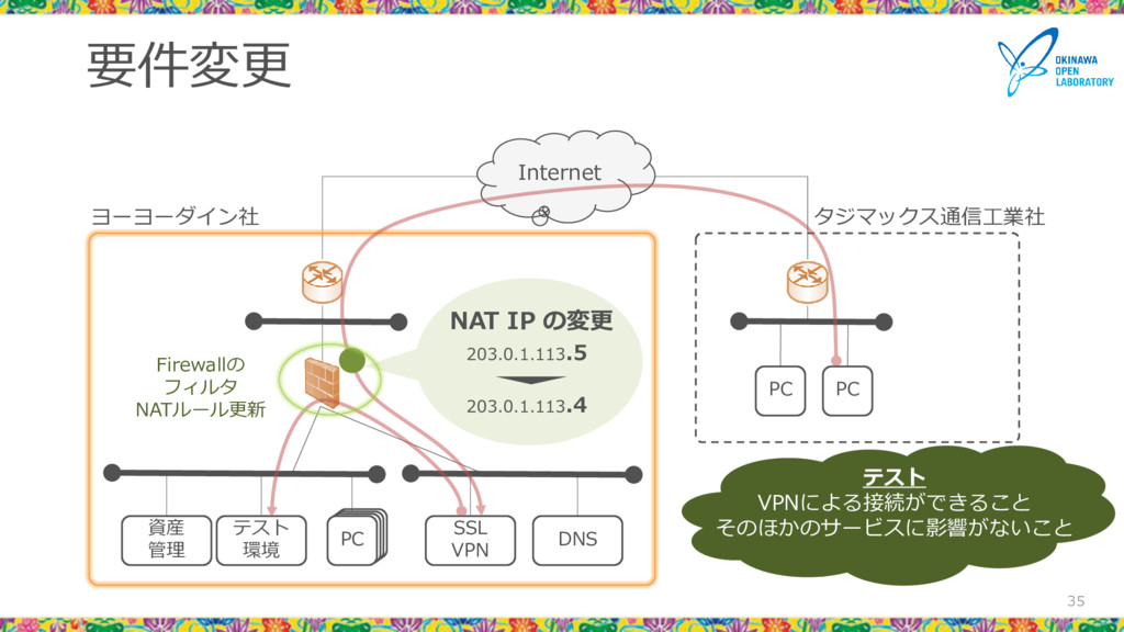 要件変更 35 PC SSL VPN DNS 資産 管理 テスト 環境 PC PC Inter...