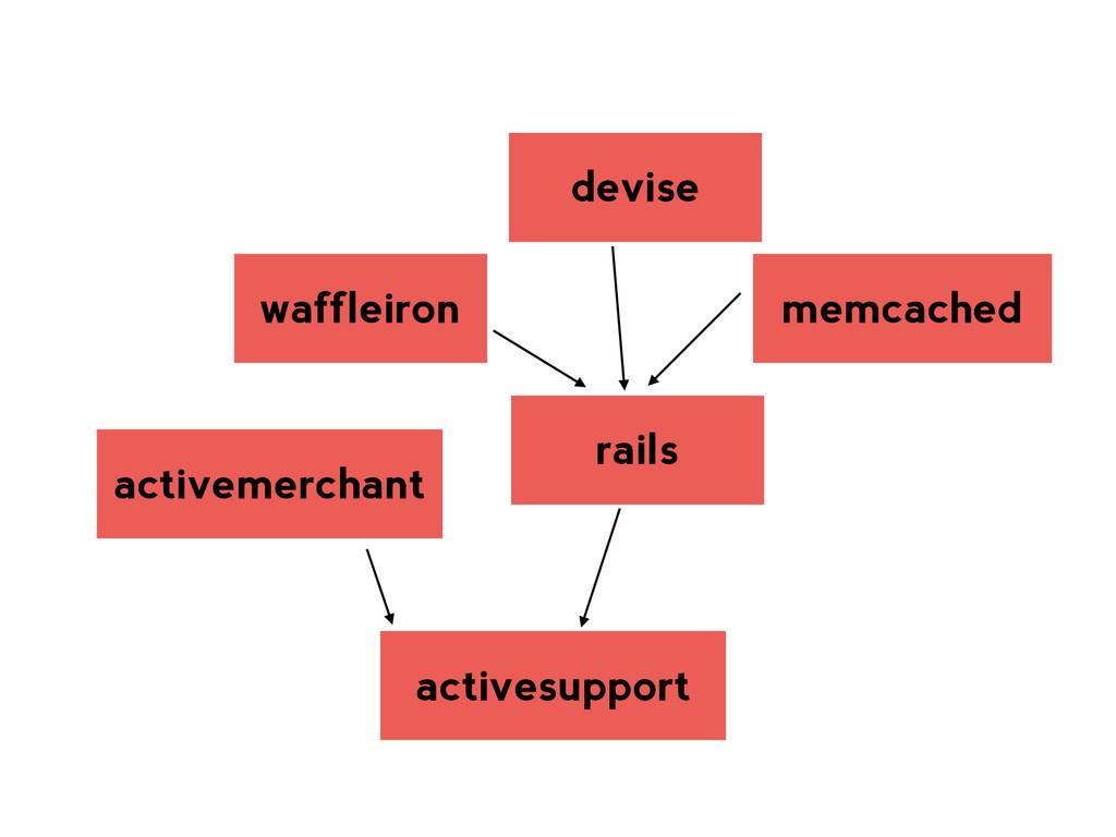 activesupport rails memcached devise waffleiron...