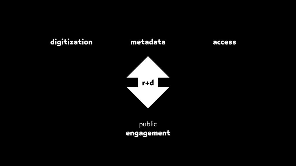 access digitization metadata public engagement ...