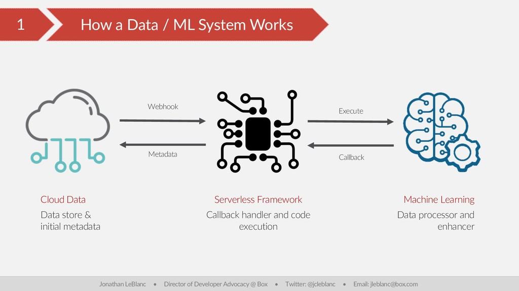 1 How a Data / ML System Works Jonathan LeBlanc...