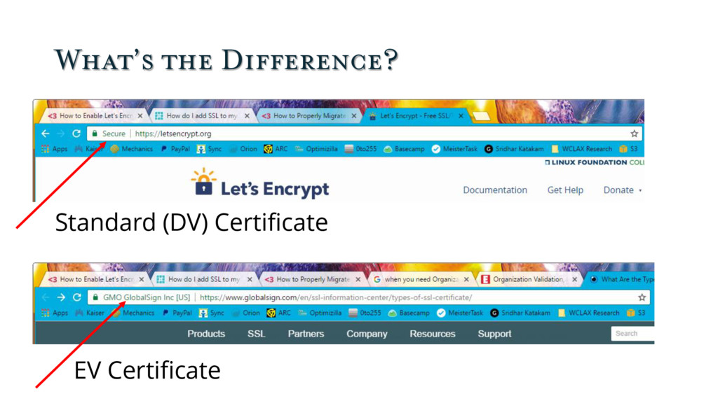 What's the Difference? Standard (DV) Certificat...
