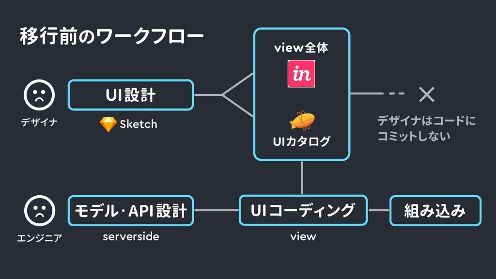UIカタログ view全体 デザイナ UI 設計 Sketch エンジニア UI コーディング...