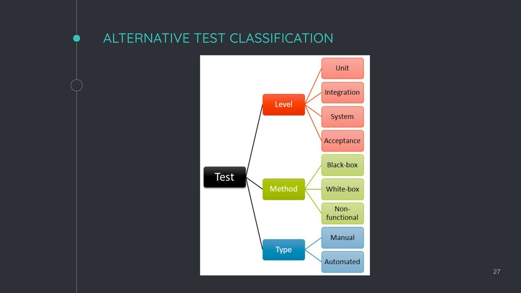 ALTERNATIVE TEST CLASSIFICATION 27