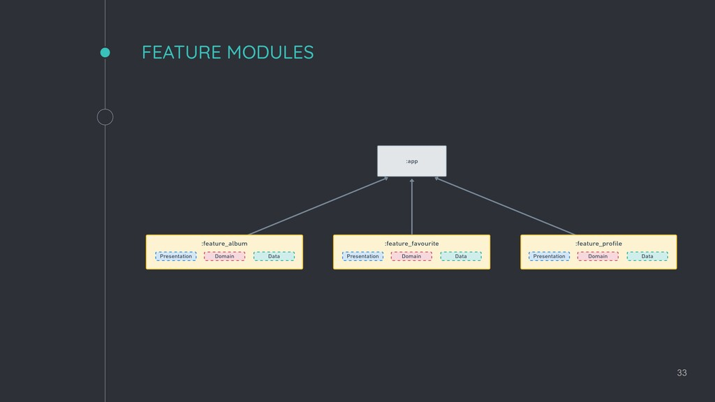 FEATURE MODULES 33
