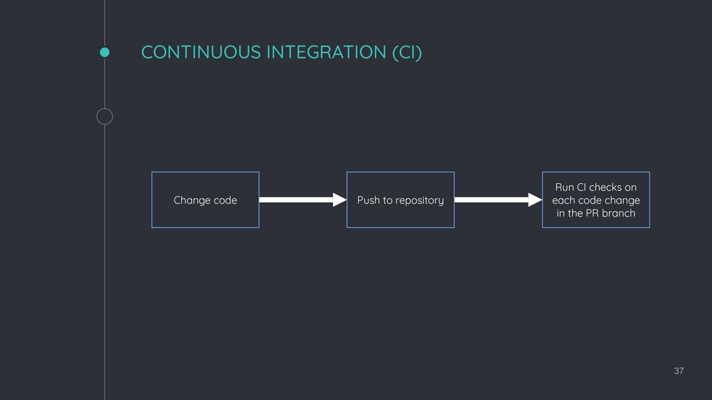 CONTINUOUS INTEGRATION (CI) 37 Change code Run ...
