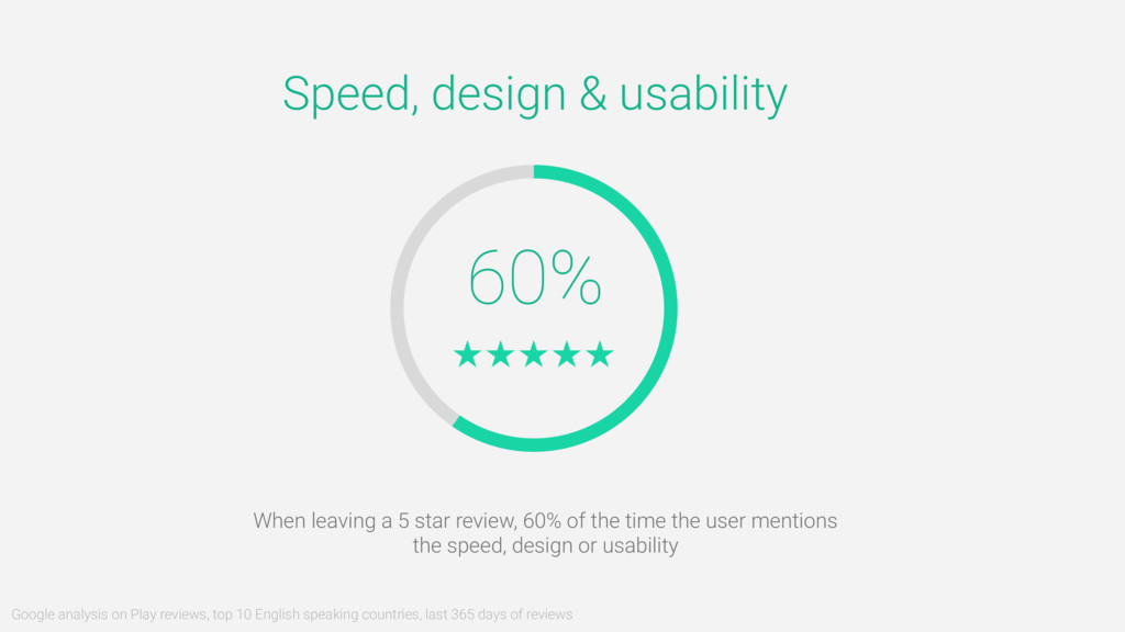60% Speed, design & usability When leaving a 5 ...