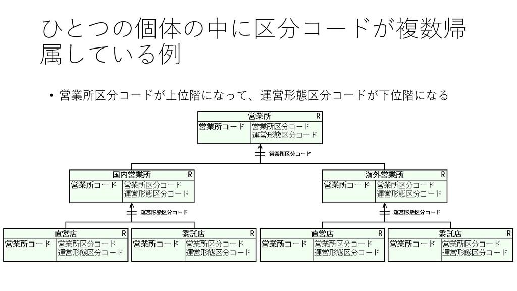 ひとつの個体の中に区分コードが複数帰 属している例 • 営業所区分コードが上位階になって、運営...