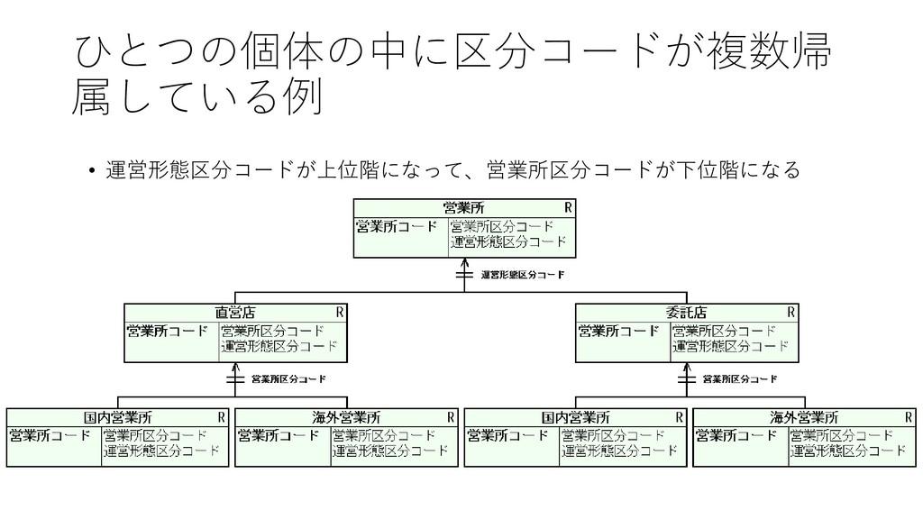 ひとつの個体の中に区分コードが複数帰 属している例 • 運営形態区分コードが上位階になって、営...