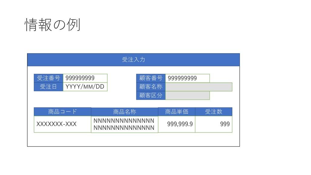 情報の例 受注入力 受注番号 受注日 999999999 YYYY/MM/DD 顧客番号 顧客...