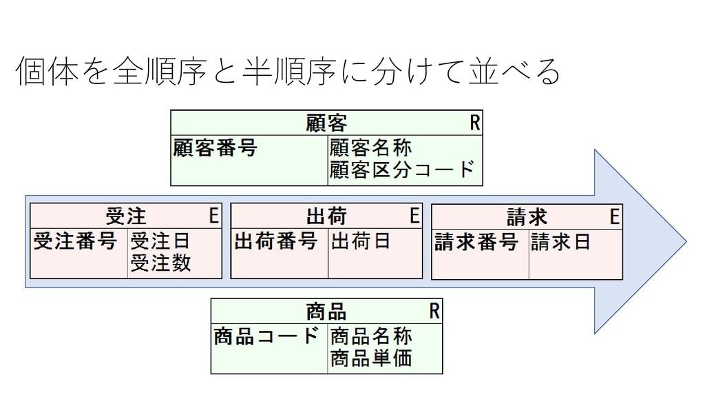 個体を全順序と半順序に分けて並べる