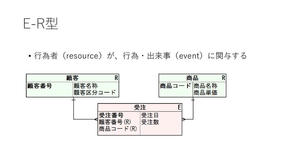 E-R型 • 行為者(resource)が、行為・出来事(event)に関与する