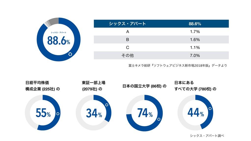 γοΫεɾΞύʔτ 88.6% A 1.7% B 1.6% C 1.1% ͦͷଞ 7.0% ...