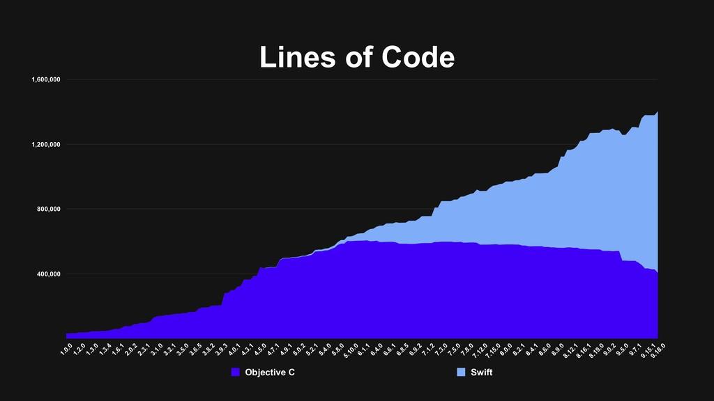 Lines of Code 400,000 800,000 1,200,000 1,600,0...