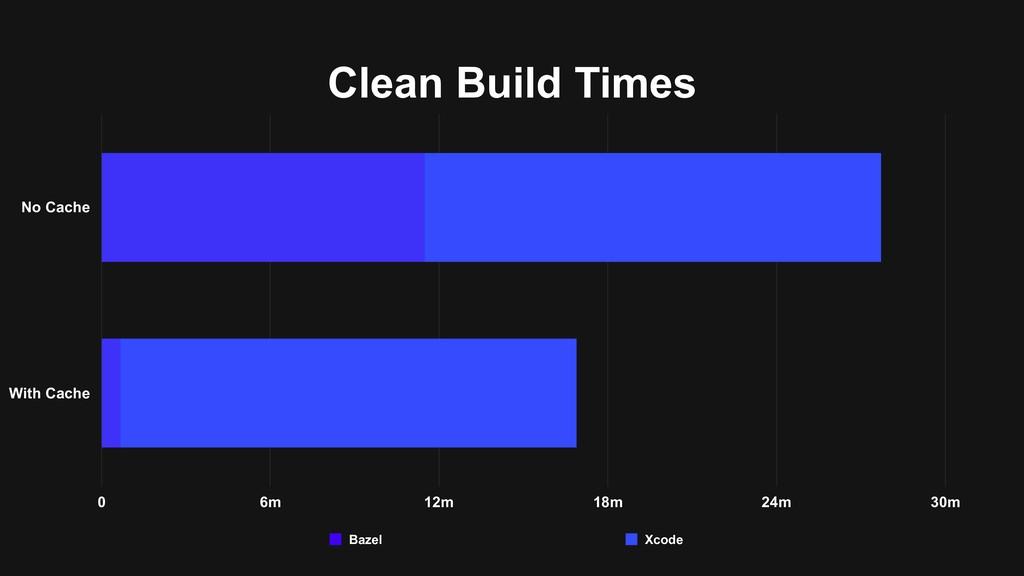 Clean Build Times No Cache With Cache 0 6m 12m ...