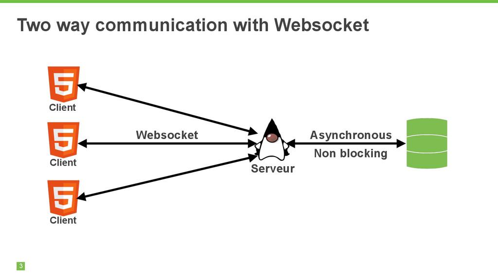 3 Two way communication with Websocket 3 Serveu...
