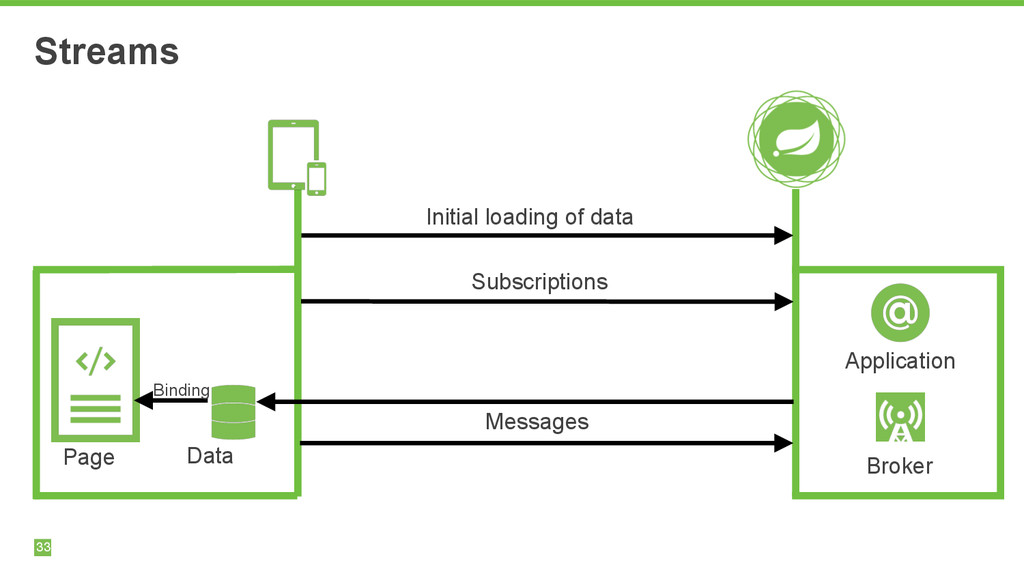 Streams Initial loading of data Subscriptions M...