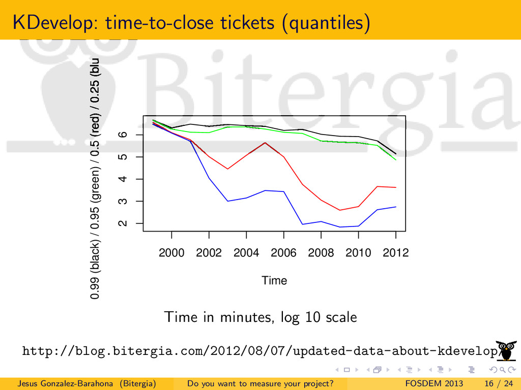 KDevelop: time-to-close tickets (quantiles) Tim...