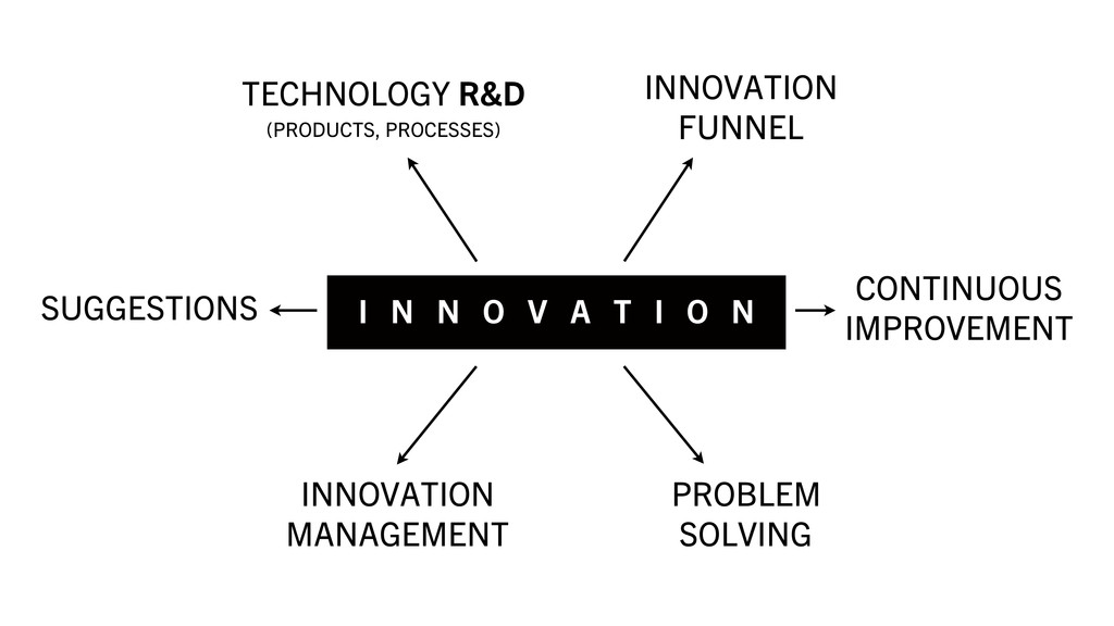 I N N O V A T I O N TECHNOLOGY R&D (PRODUCTS, P...