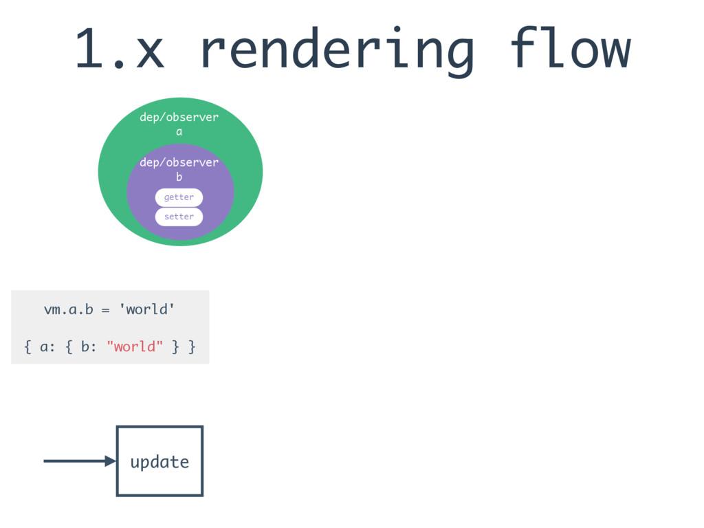 "1.x rendering flow vm.a.b = 'world' { a: { b: ""..."