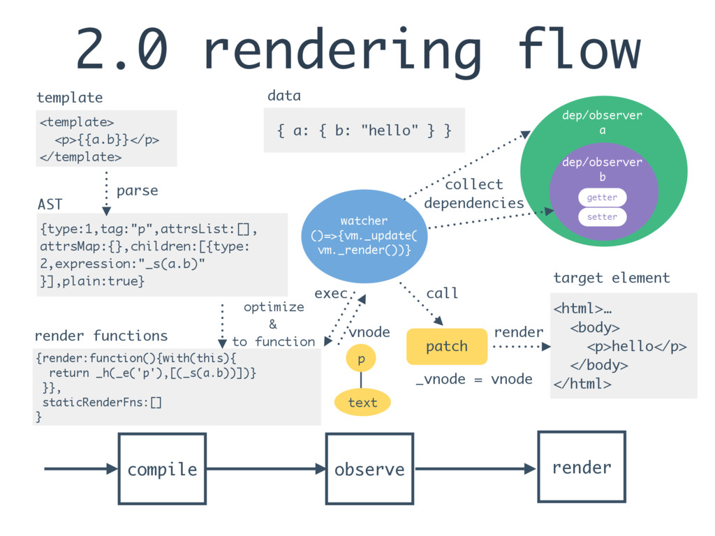 2.0 rendering flow <template> <p>{{a.b}}</p> </...