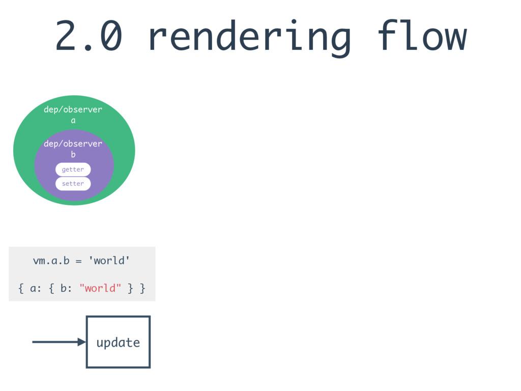 2.0 rendering flow update vm.a.b = 'world' { a:...