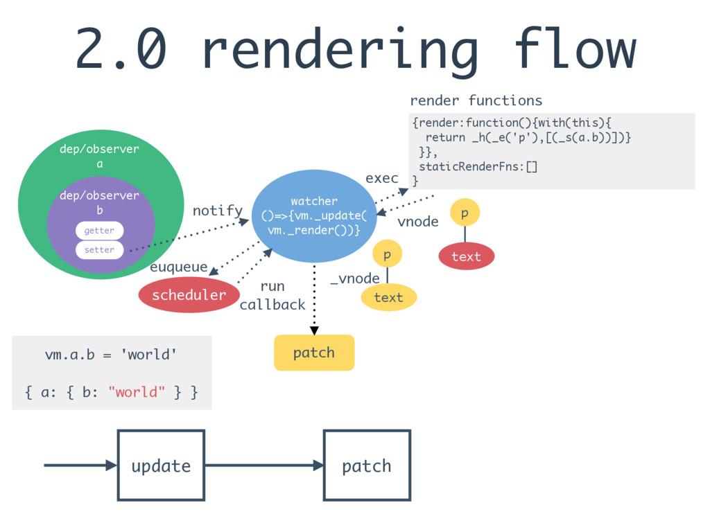 2.0 rendering flow update patch watcher ()=>{vm...