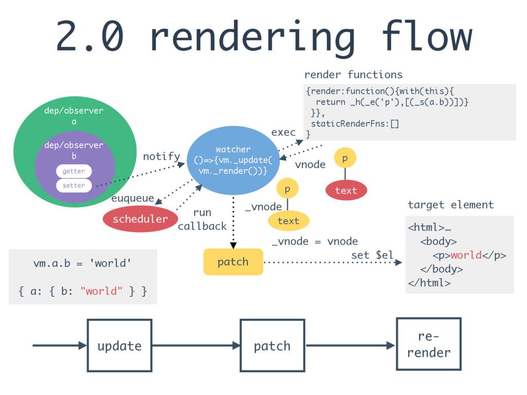 2.0 rendering flow update patch re- render <htm...