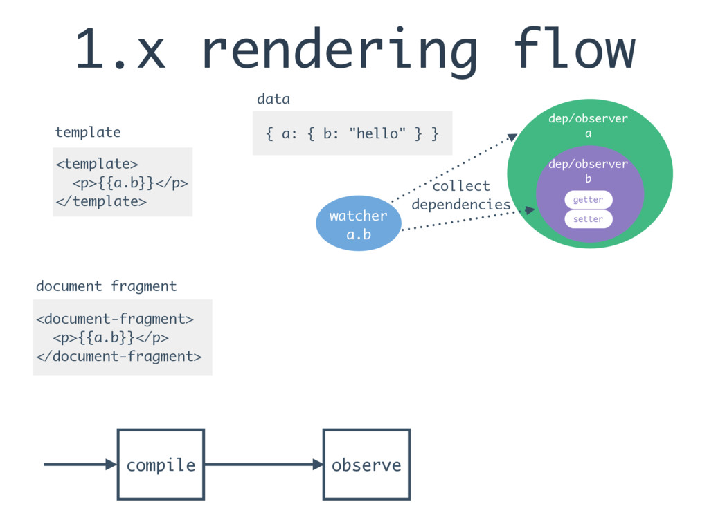 1.x rendering flow <template> <p>{{a.b}}</p> </...
