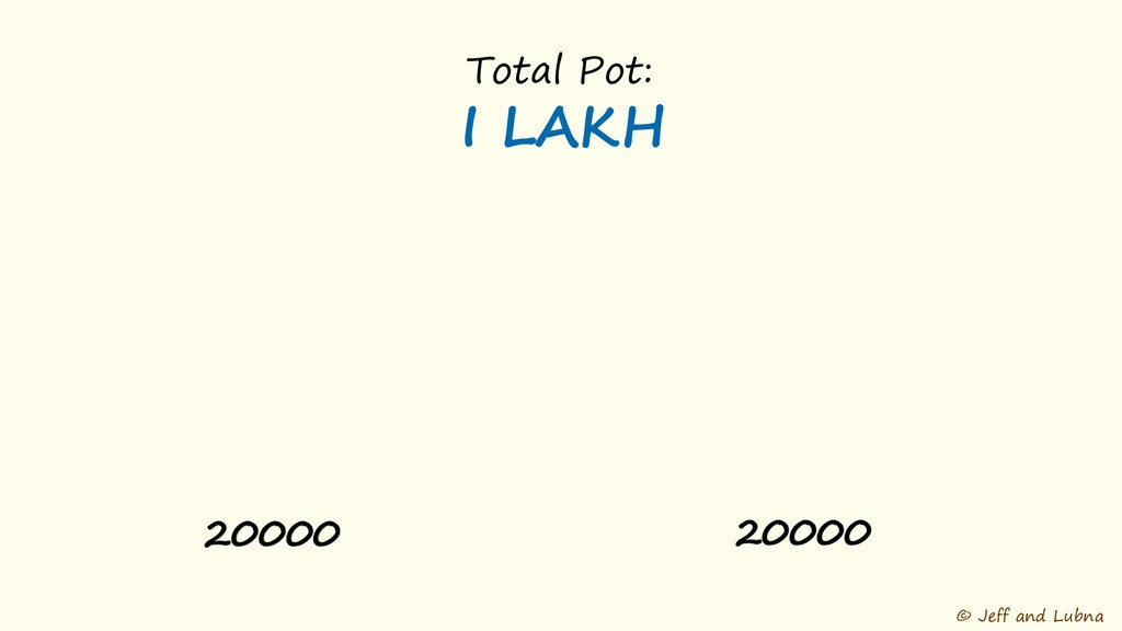 © Jeff and Lubna Total Pot: I LAKH 20000 20000