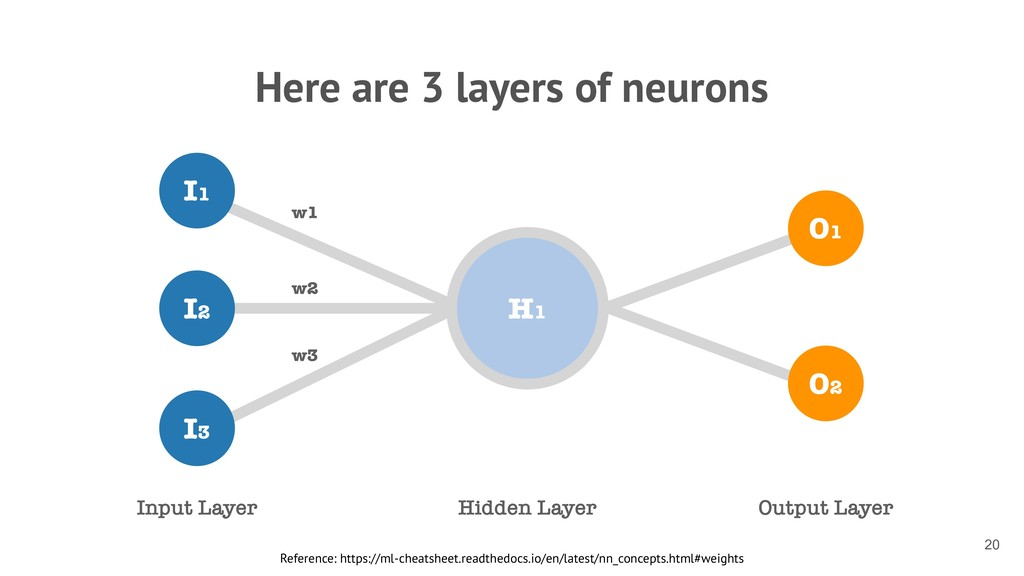 Here are 3 layers of neurons Reference: https:/...