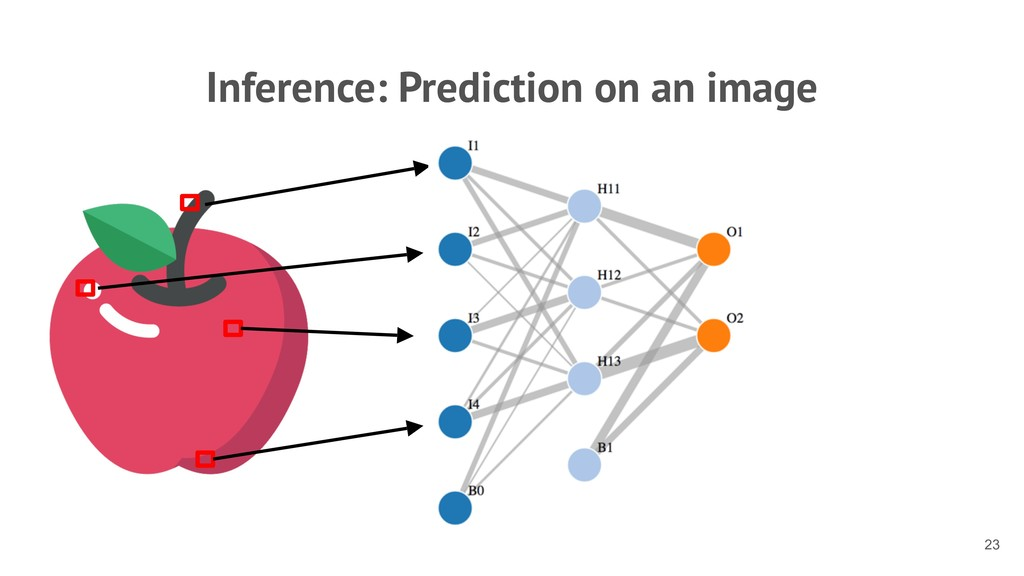 Inference: Prediction on an image !23