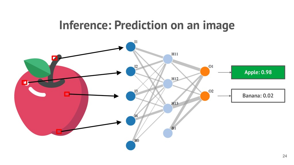 Inference: Prediction on an image !24 Apple: 0....