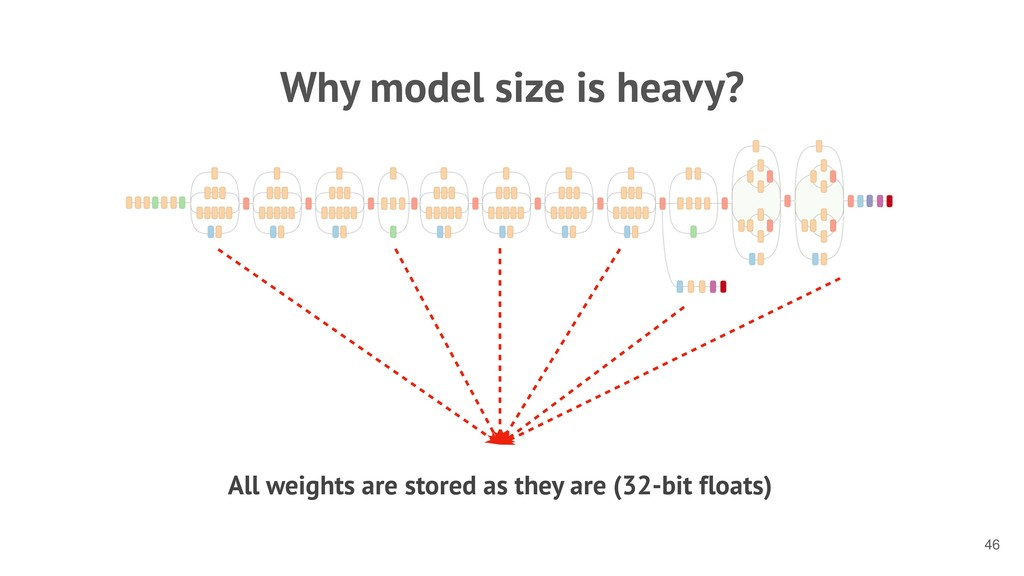 Why model size is heavy? All weights are stored...