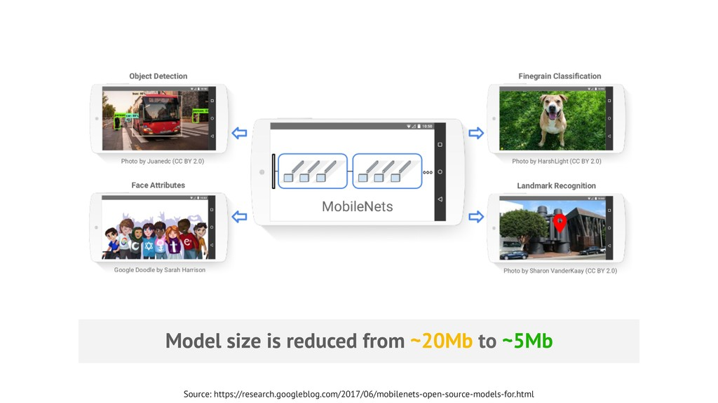 Model size is reduced from ~20Mb to ~5Mb Source...