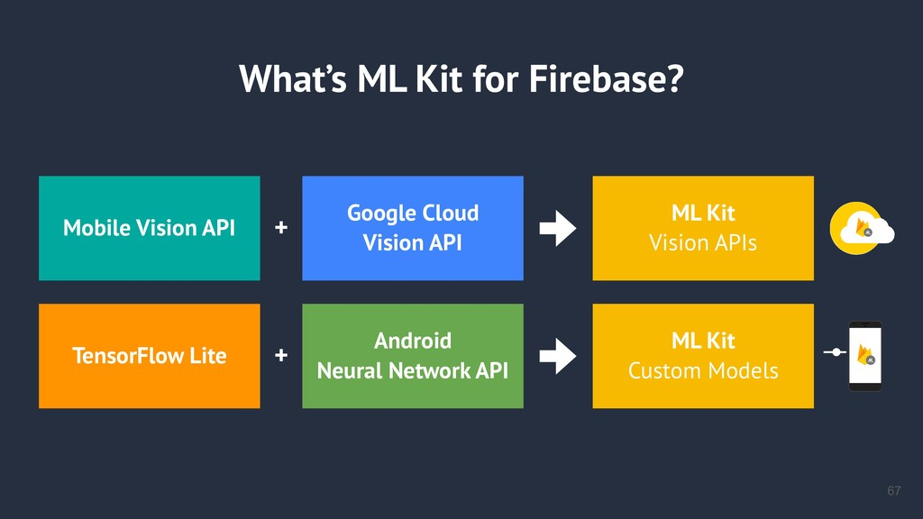 What's ML Kit for Firebase? !67 Mobile Vision A...