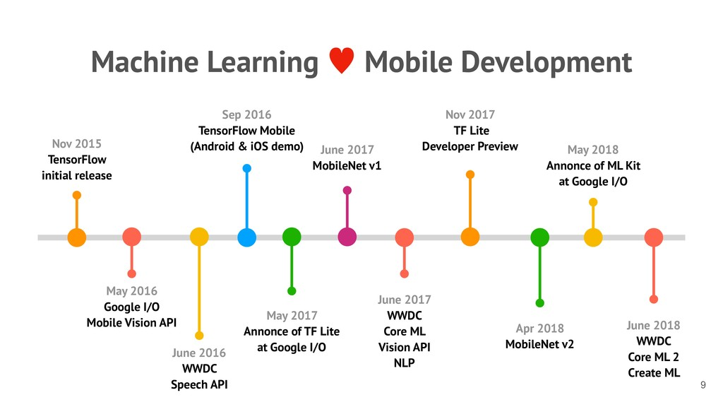 Machine Learning — Mobile Development !9 Nov 20...