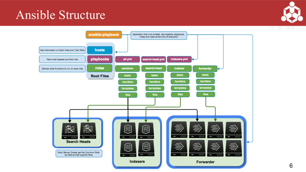 6 Ansible Structure