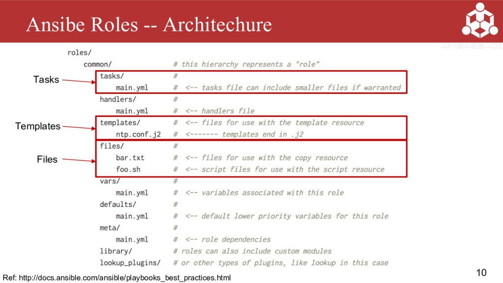 10 Ansibe Roles -- Architechure Ref: http://doc...
